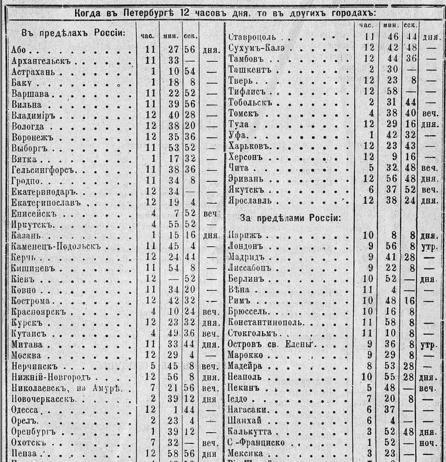 1906-Время-местное-1